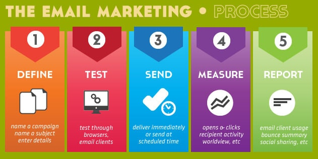 Email marketing guide - processes