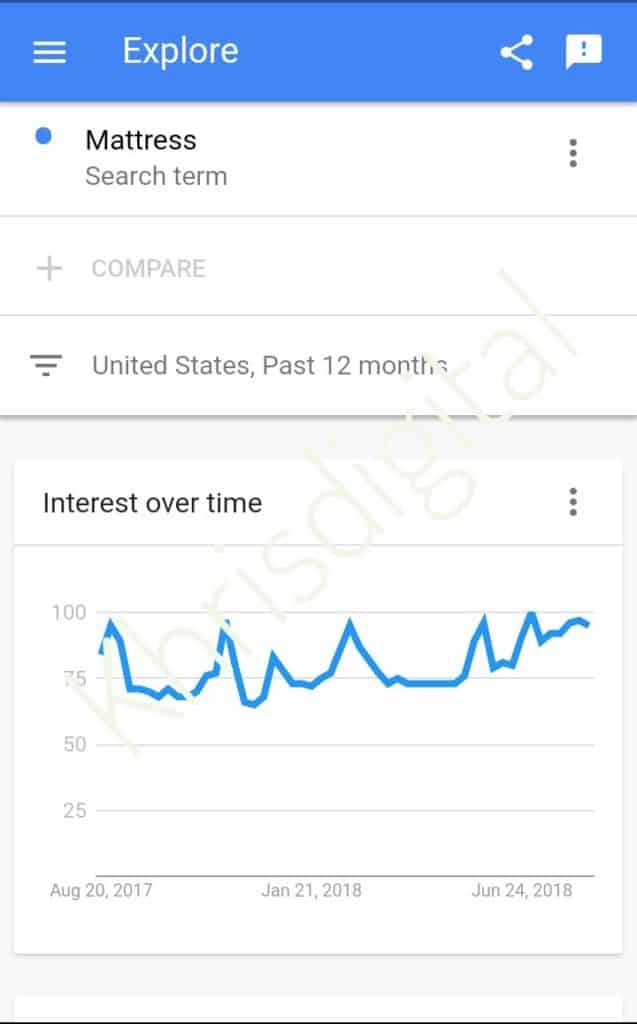 Drive traffic to your blog-google trends mattress search