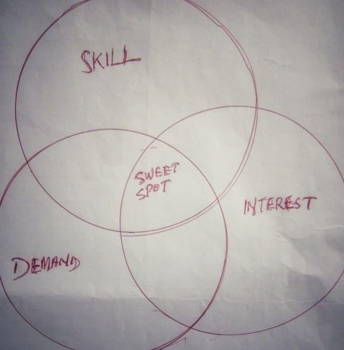 Three circle strategy