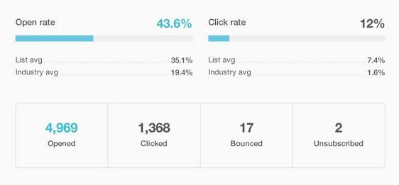 Email marketing guide: email marketing report