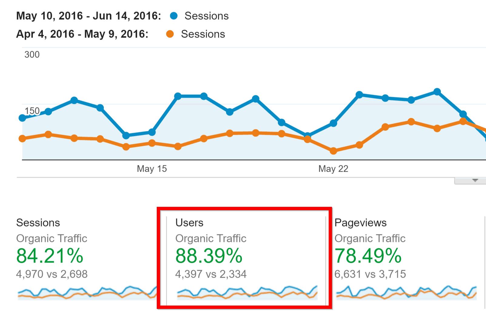 proven-traffic-increase