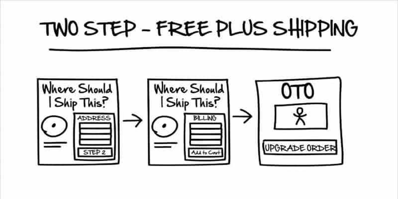 Two-step free-plus shipping funnel