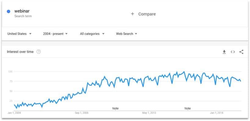 Webinar term Google trends