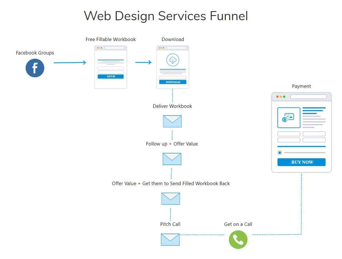 visualized funnel