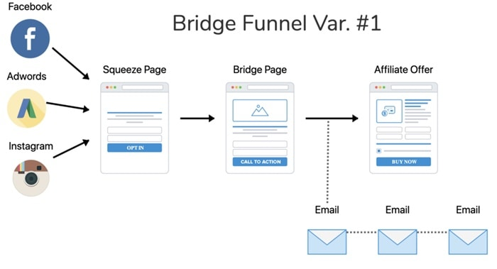 Affiliate funnel mapped