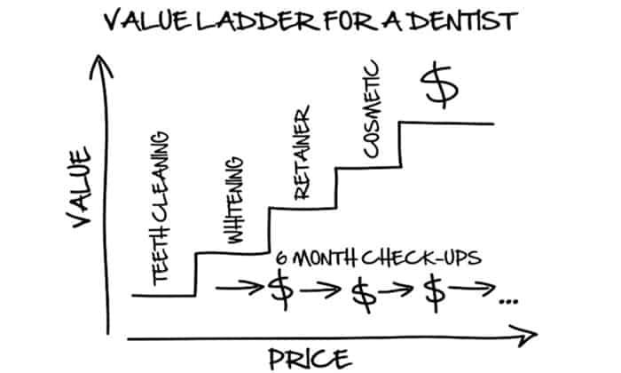 dentist value ladder