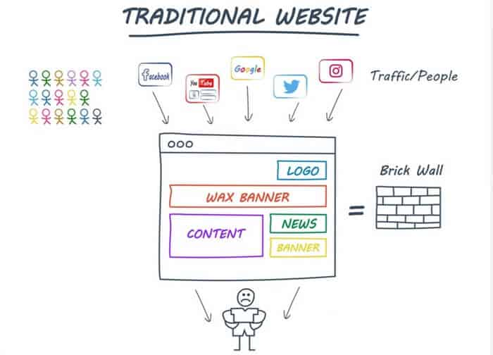 Traditional website