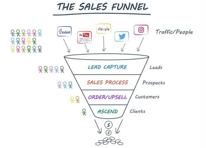 typical sales funnel model