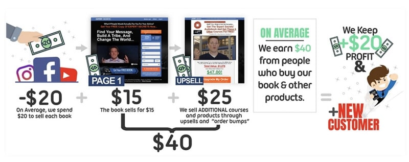 ClickFunnels for eCommerce new way