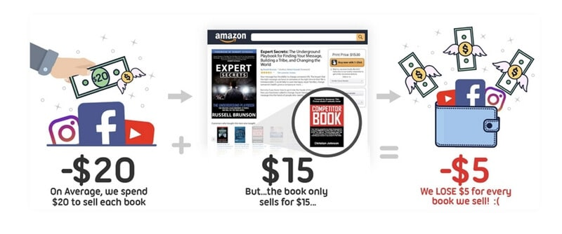 ClickFunnels for eCommerce old way