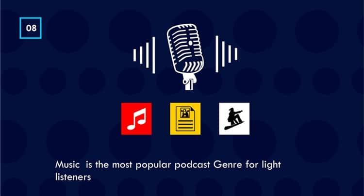 podcast genre stats