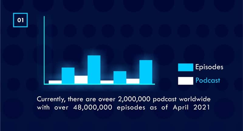 total number of podcast episodes worldwide