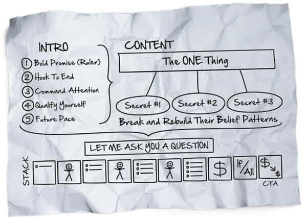 Perfect webinar secrets - first draft