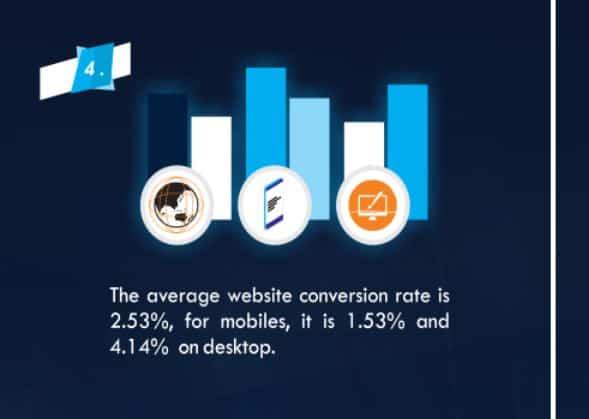 average conversion rate optimization