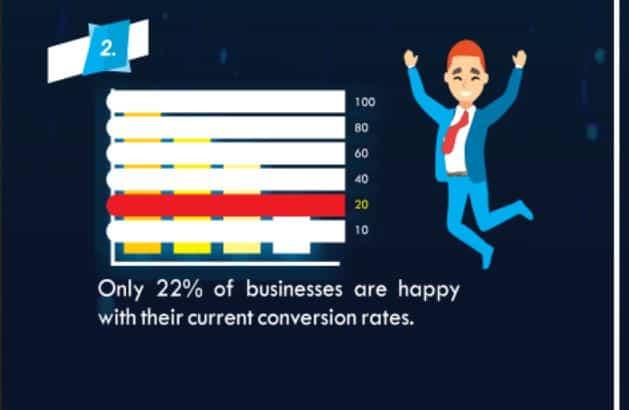 conversion rate optimization state