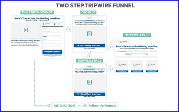 Mapped Tripwire funnel